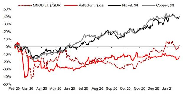 Динамика акций и цен на металлы на сравнительной основе