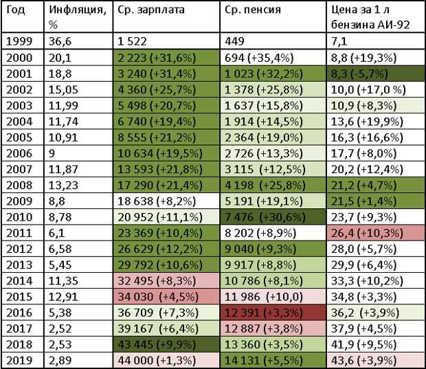 Индексация пенсий и МРОТ за 20 лет, исходя из инфляции. Наглядная таблица