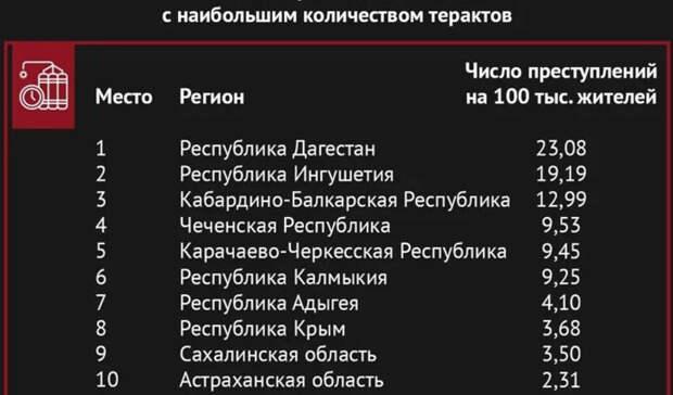 Куда в криминальной России лучше не ездить туристам