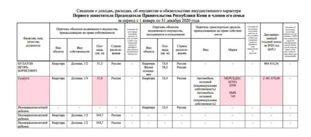 Ростовчанка Лопырева зарабатывает вдва раза больше мужа-чиновника