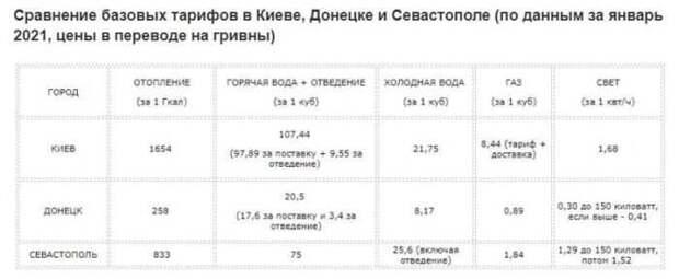 На Украине сравнили коммунальные тарифы в ДНР и в Крыму со своими