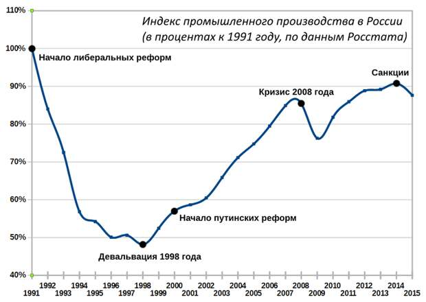 Динамика индекса проомышленного производства в России в 1991—2015 годах, в процентах от уровня 1991 года