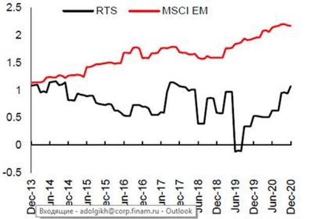 Дивидендная доходность акций в составе индекса MSCI Russia по итогам 2021 прогнозируется на уровне в среднем 7,7%