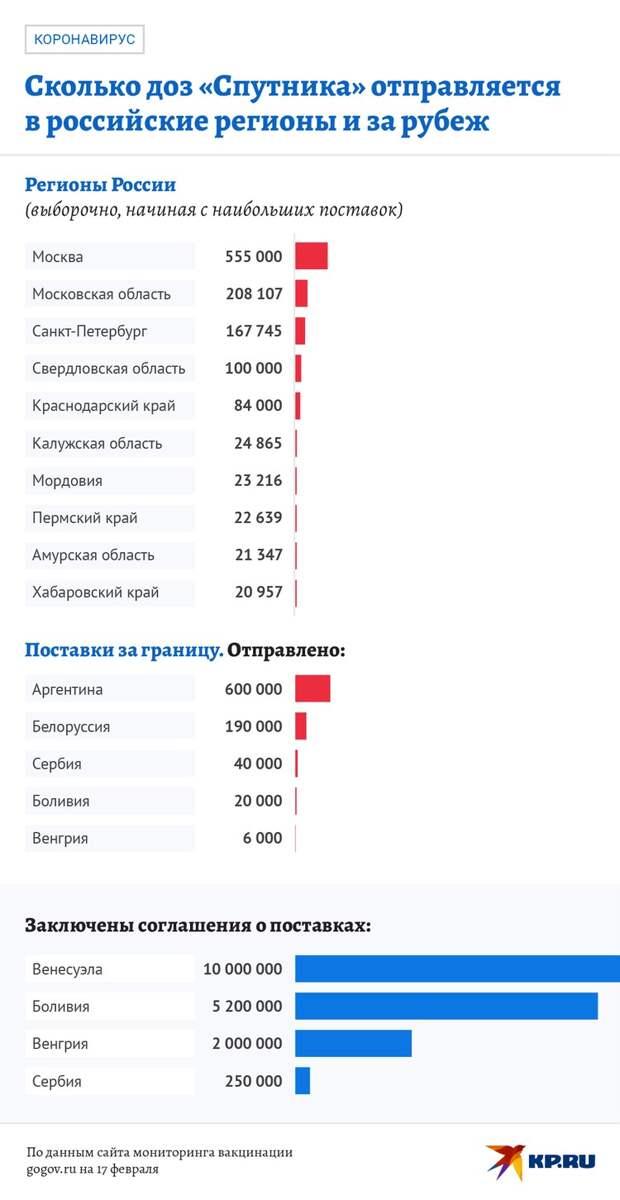 """Сколько доз """"Спутника V"""" отправлено в регионы РФ и за рубеж."""