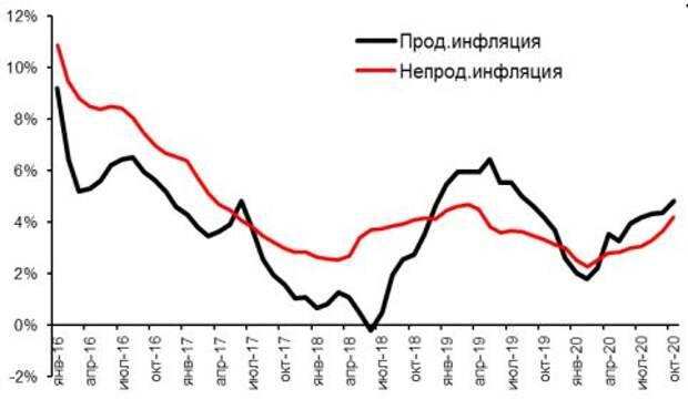 Продовольственная и непродовольственная инфляция, % г/г