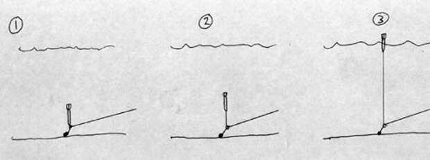 маркерный поплавок как пользоваться