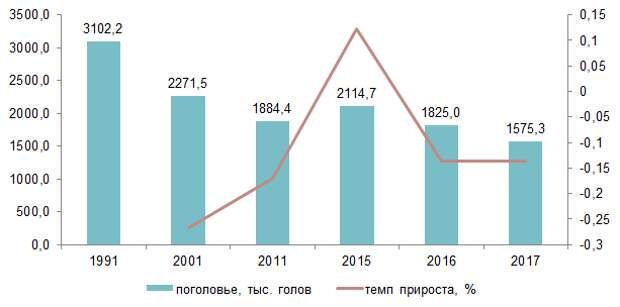 Индюководство - новая отрасль России