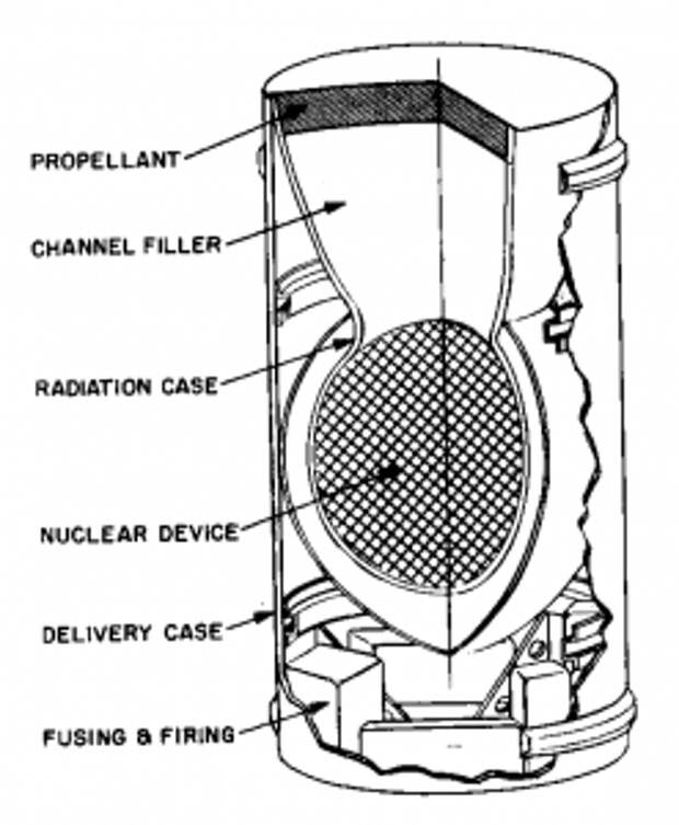 Схема направленного ядерного заряда, который мог бы использоваться в качестве топливного элемента для «Ориона».