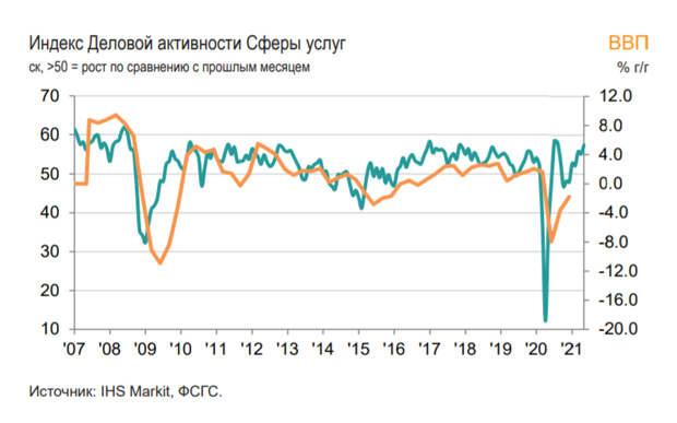 Индекс PMI российской сферы услуг вырос в мае до 57,5 баллов