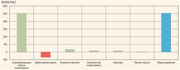 Металлурги и горнодобытчики могут выплатить дивиденды за 2021 год в размере 500 млрд рублей