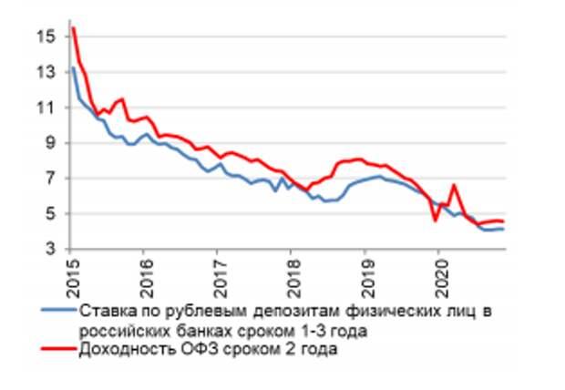 Банк России исключил сложности с фондированием у банков с введением цифрового рубля