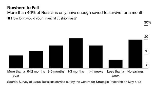 Магия российских зарплат: кто быстрее всех заработает миллион