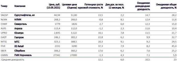 10 акций для дивидендного портфеля