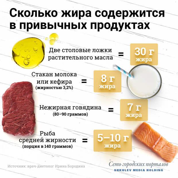 Содержание жира в разных продуктах<br>