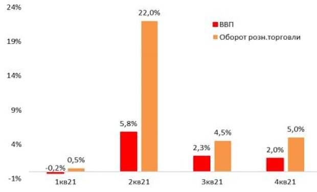 Прогноз динамики ВВП и розн.торговли, % г/г
