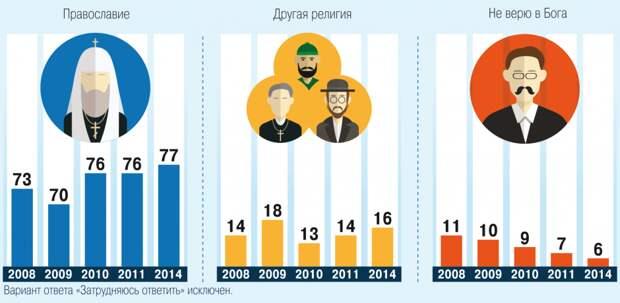 За 2014 год 77% православных, сегодня 2019 год и процент уже равен 63.