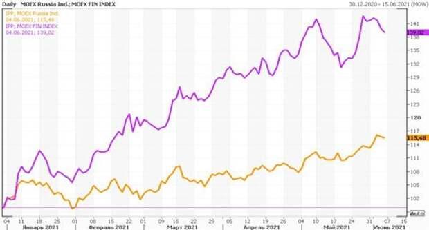 Сравнение динамики российского финансового сектора с Индексом МосБиржи