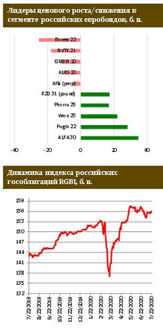 ФИНАМ: Российские евробонды присоединились к растущему тренду