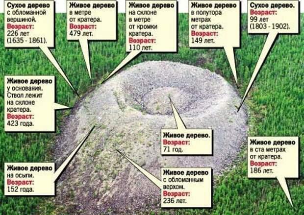 Фото с http://ezoterik-page.com/dolina-smerti-yakutiya/