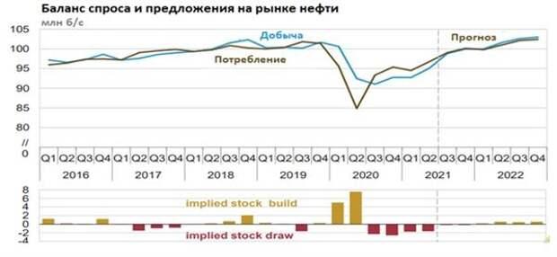 Баланс спроса и предложения на рынке нефти
