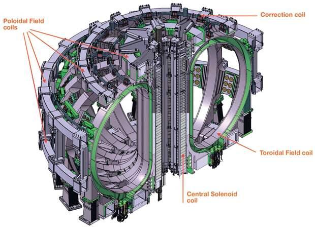 Тор для удержания плазмы  в термоядерном реакторе имеет сверхмощные электромагниты из сверхпроводящих материалов. Это весьма трудоемкая конструкция, несопоставимо сложнее, чем у стенок атомного реактора / ©Wikimedia Commons