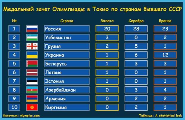 Сколько медалей завоевали Россия, Украина и другие страны бывшего СССР на Олимпиаде в Токио