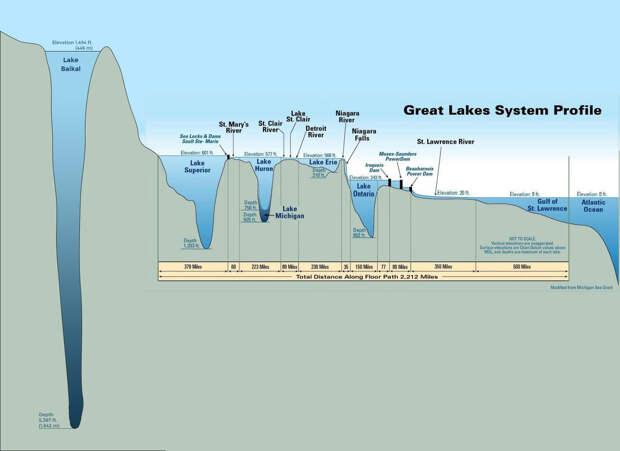 Графика профиля глубины Байкала и Великих озер