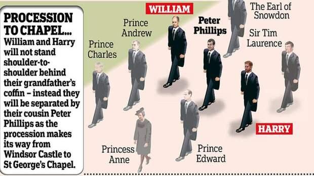 В Британии началась подготовка к похоронам принца Филиппа