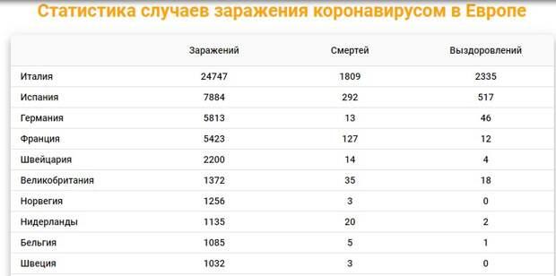По информации https://coronavirus-monitor.ru/