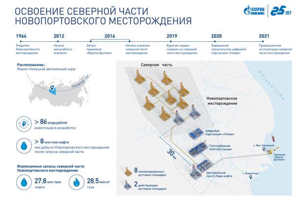 Инфографика: Освоение северной части Новопортовского месторождения