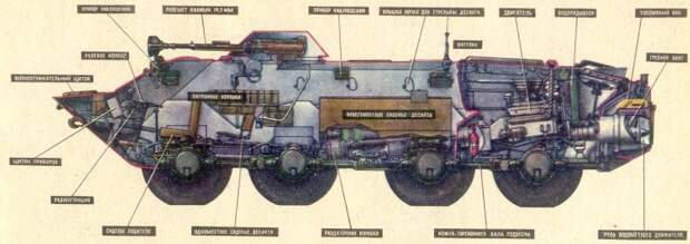 Бронетранспортер БТР-70: история создания, описание и характеристики