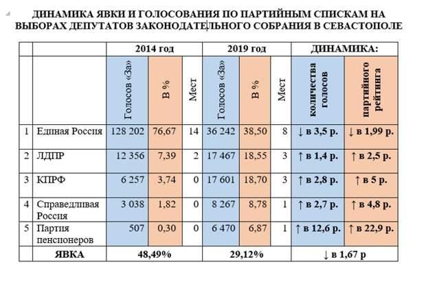 Крым вошел в число регионов, где «Единая Россия» сохранила большинство депутатских мандатов