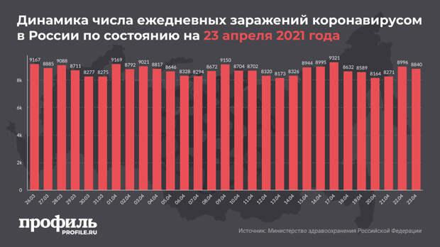 За сутки в России выявили 8840 новых случаев COVID-19