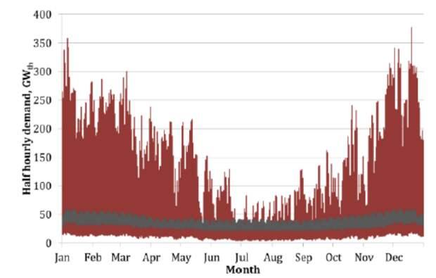 Потребности в электроэнергии (серым, внизу) и в тепловой энергии (красно-коричневым) в Великобритании по месяцам. Хорошо видно, что потребление тепла в зимние месяцы в разы выше, чем электричества. Ни СЭС, ни ВЭС не смогут покрыть потребности в тепле зимой за разумные деньги / ©Wikimedia Commons