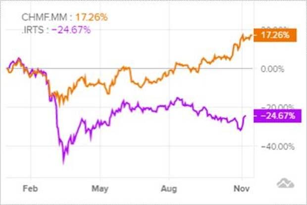 Динамика акций в сравнении с индексом RTS