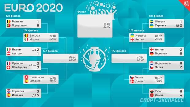 Индекс симпатии. Выбираем самого привлекательного претендента на победу на Евро-2020