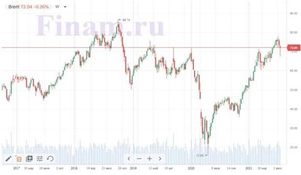 Дневной график нефти Brent