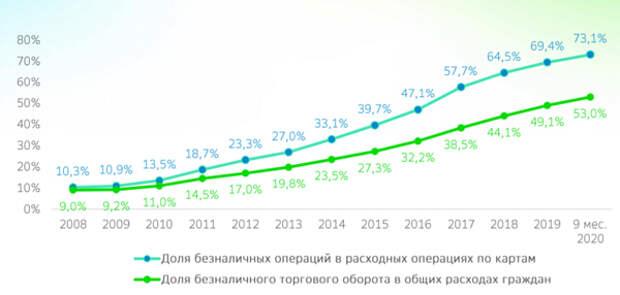 Доля безналичного оборота в России в 2020 году побила исторический максимум