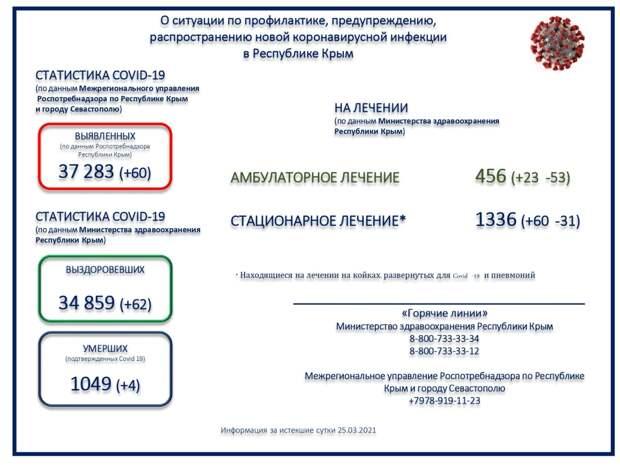 Коронавирус в Крыму и Севастополе: Последние новости, статистика на 26 марта 2021 года