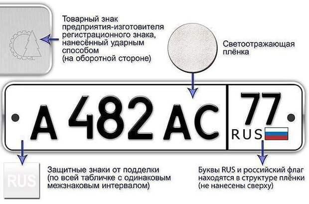 Поиск машины по номеру россия