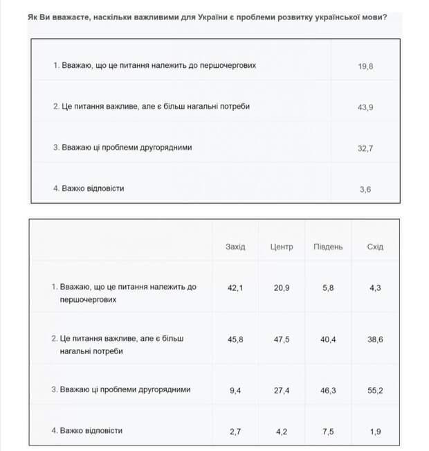 Почти 80% граждан Украины отказываются считать первоочередной проблемой развитие украинского языка – опрос