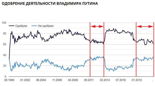 О личной драме Владимира Путина