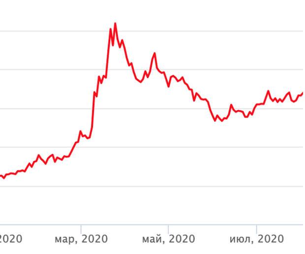 Курс рубля к доллару упал до 72, евро - 84