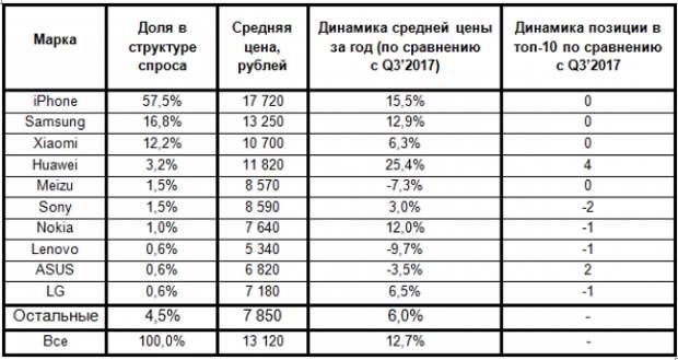 Смартфоны на вторичном рынке в РФ подорожали за год