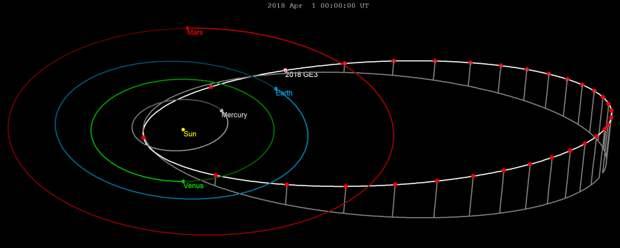 Крупный астероид неожиданно пролетел рядом с Землей