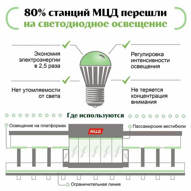 Светодиодные лампы появились на МЦД-2