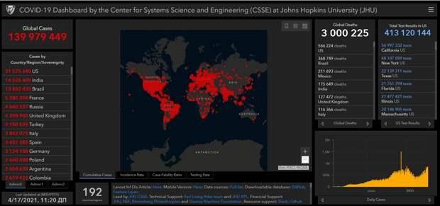 COVID-19 во всём мире унёс уже больше 3 млн жизней