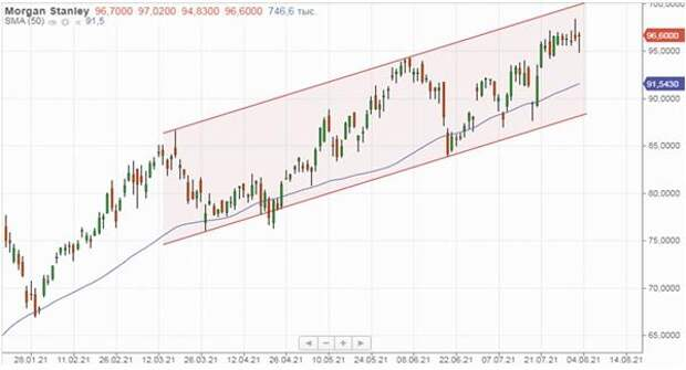 Morgan Stanley - интересный инвестбанк с неплохим потенциалом роста