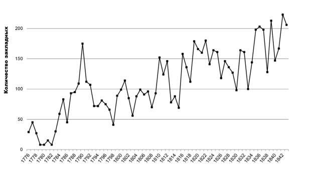 Дисциплинирующее воздействие кредитного рынка и капиталистическое рабовладение в довоенной Южной Каролине