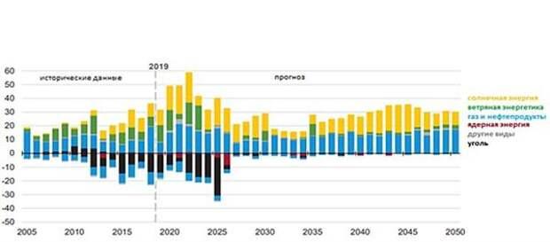 Прогноз EIA по изменению генерации Э/Э в США, ГВт*ч